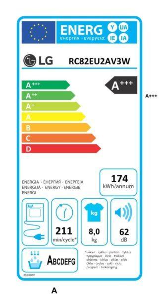 Etykieta energetyczna suszarki do prania